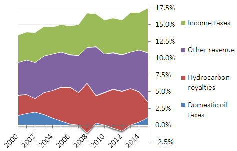 Mexican federal revenues, % of GDP, 2000-15