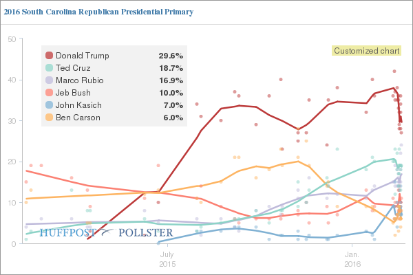 South Carolina GOP polling