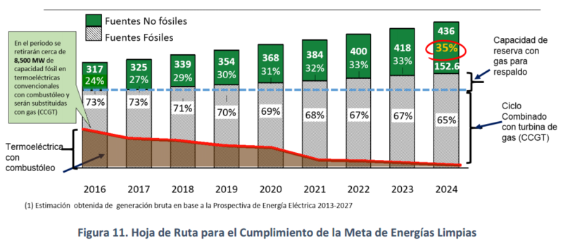 Mexico's electricity mix, 2016-35