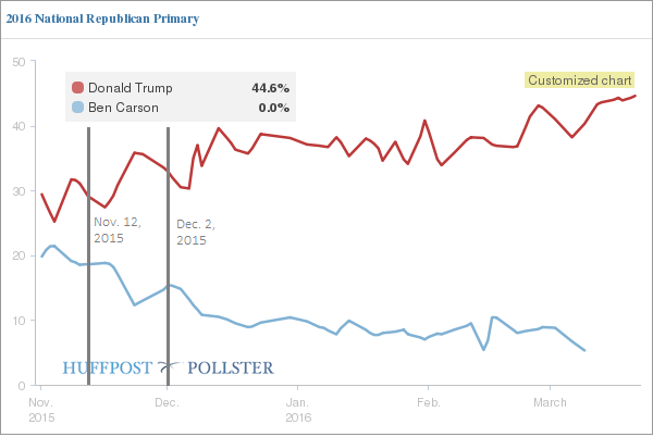 Trump v Carson polling