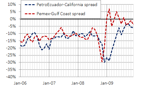 PetroEcuador and Pemex spread on Cali and Gulf