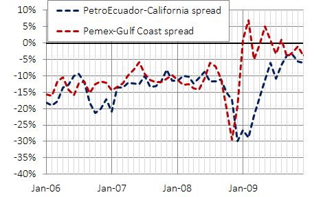 PetroEcuador and Pemex spread on Cali and Gulf
