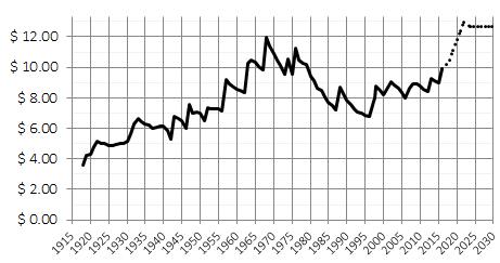 California real minimum wage, 2015 dollars, 1916-2030