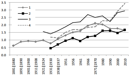 New Zealand livestock productivity compared to Uruguay, 1880-2010