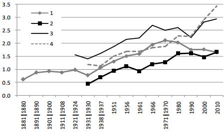New Zealand livestock productivity compared to Uruguay, 1880-2010