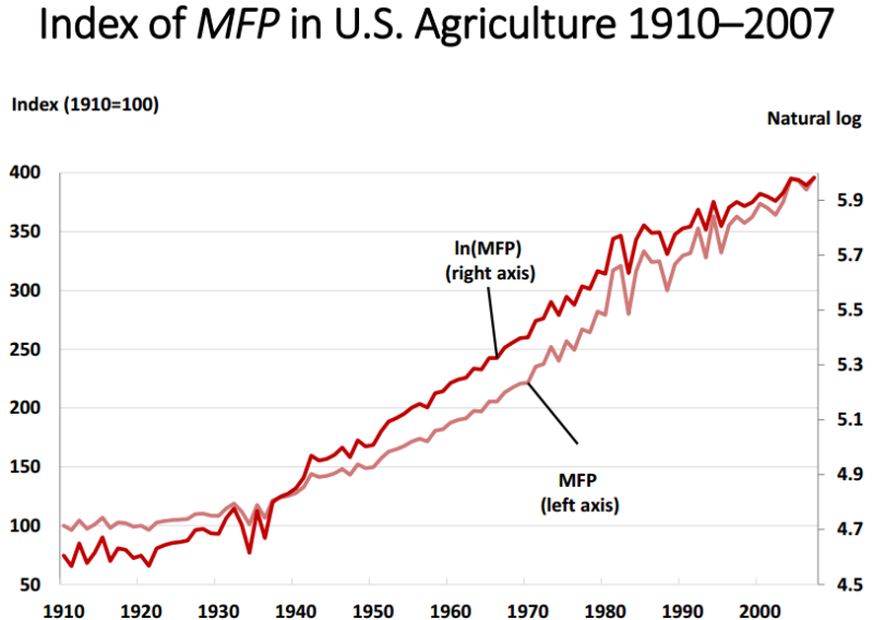 US agricultural productivity, 1910-2007