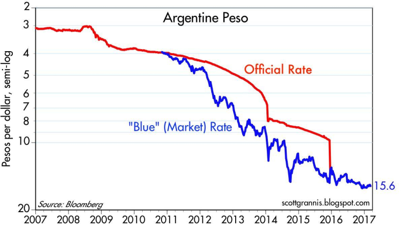 The peso feels the blues