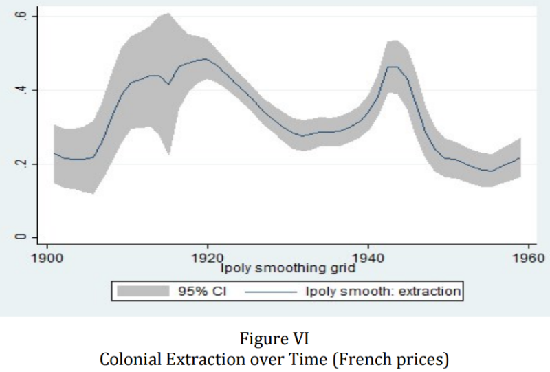 Colonial extraction from French Africa