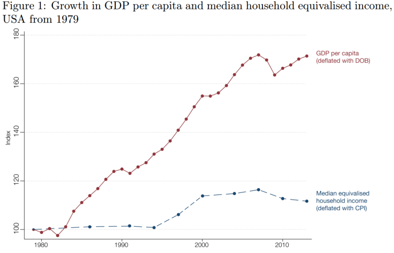 US growth in GDPC and median household income  1979-2013