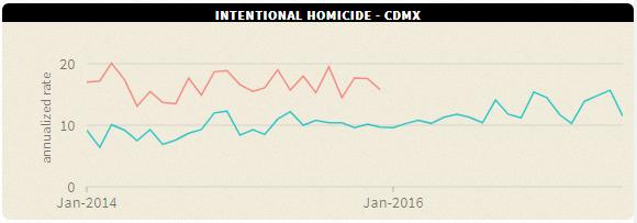DF homicide rate  2014-17