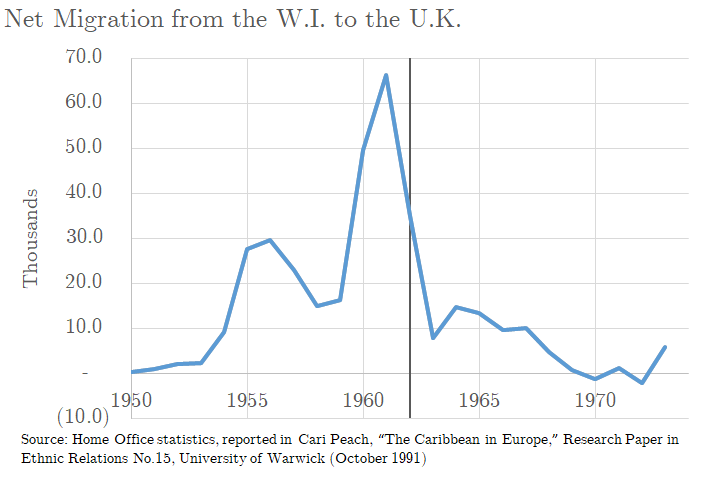 Net migration to the UK from the WI  1950-1974