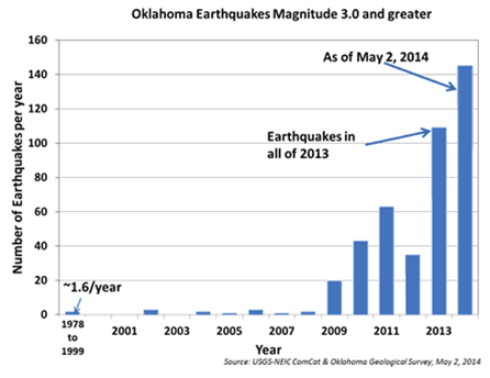 Oklahoma and earthquakes