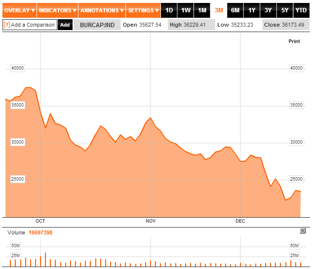 Argentine stock market in decline