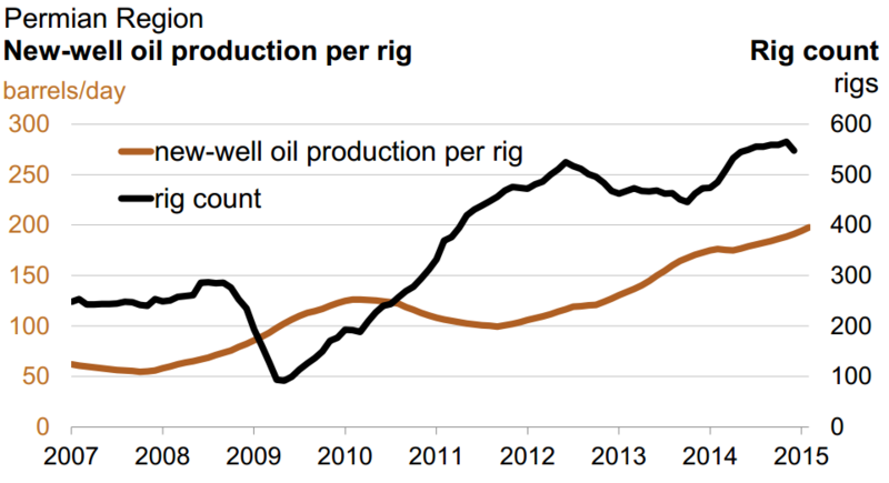 New well production per rig in the Permian, 2007-15