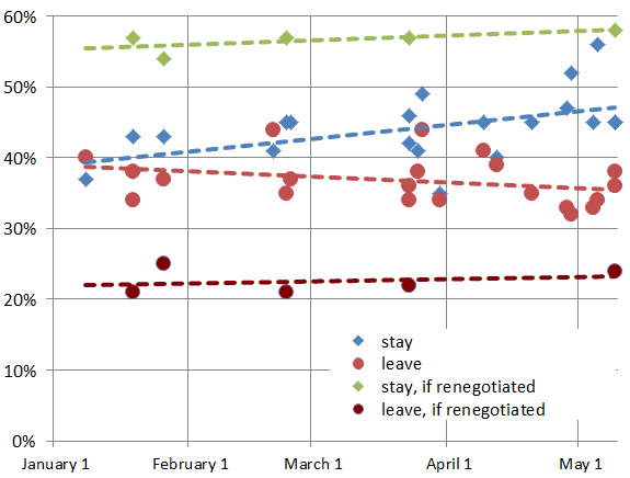 UK polls on EU membership, 2015