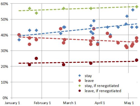 UK polls on EU membership, 2015