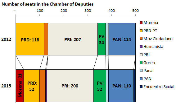 Mexico's Chamber of Deputies by party, 2012 and 2015