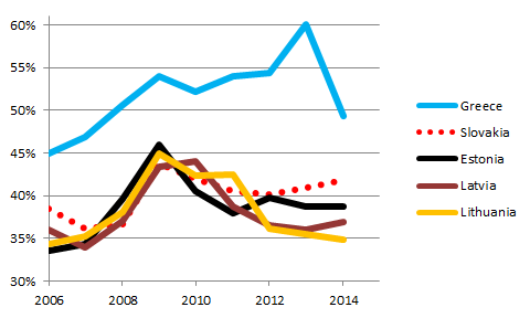 Greek and Baltic taxes, 2006-14