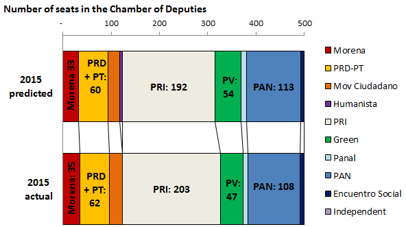 Mexico's Chamber of Deputies by party, 2015, predicted and actual