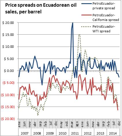 Price spreads on Ecuadorean oil sales, 2007-14