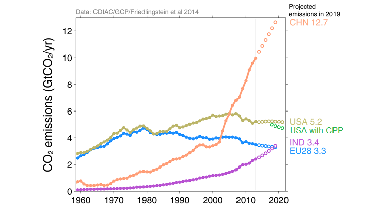 Projected emissions, including CPP