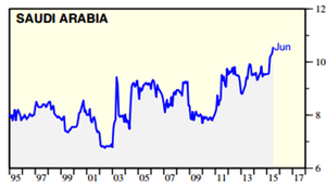 Saudi production, from Yardeni