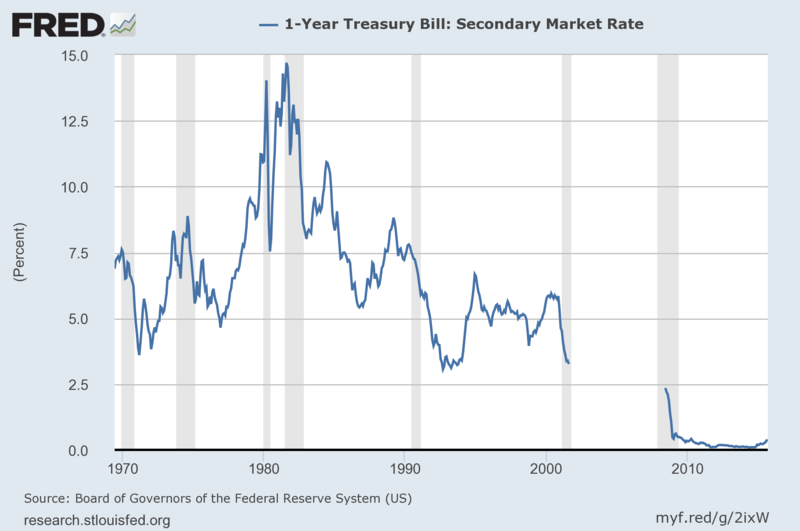 One-year T-bill rate, 1969-2015