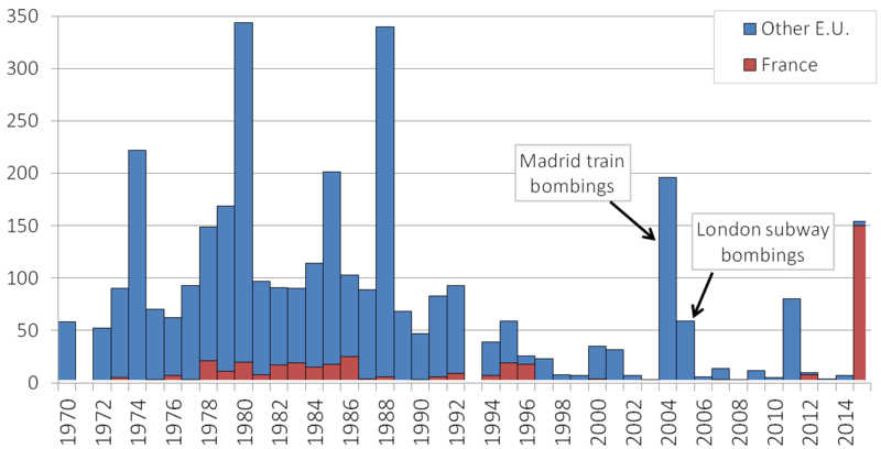 Deaths from terror attacks in France and Europe, 1970-2015