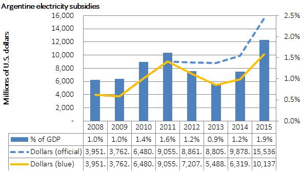 Argentine energy subsidies, 2008-15