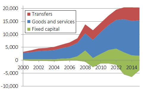 Ecuadorean public spending, 2000-15