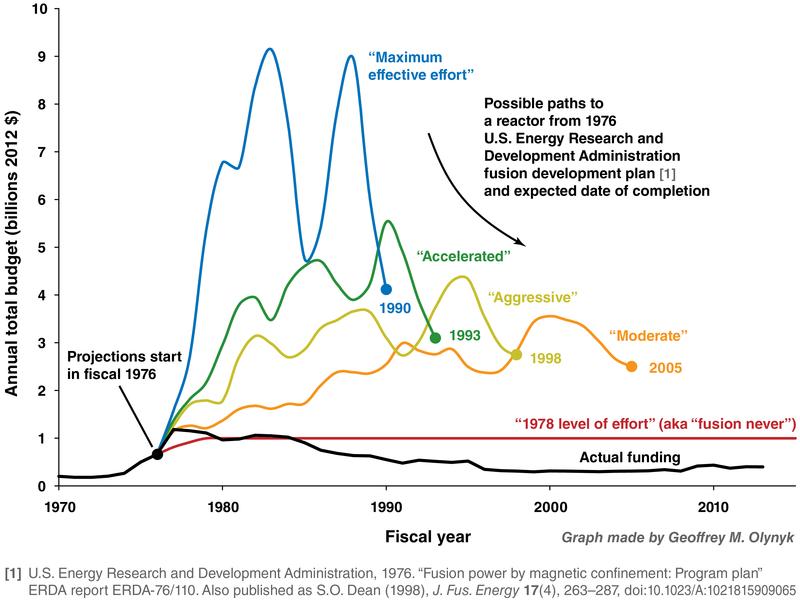 U.S._historical_fusion_budget_vs._1976_ERDA_plan