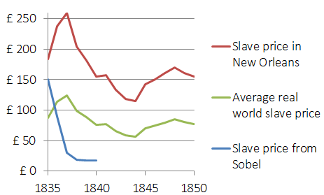 Slave prices in Sobel and real history