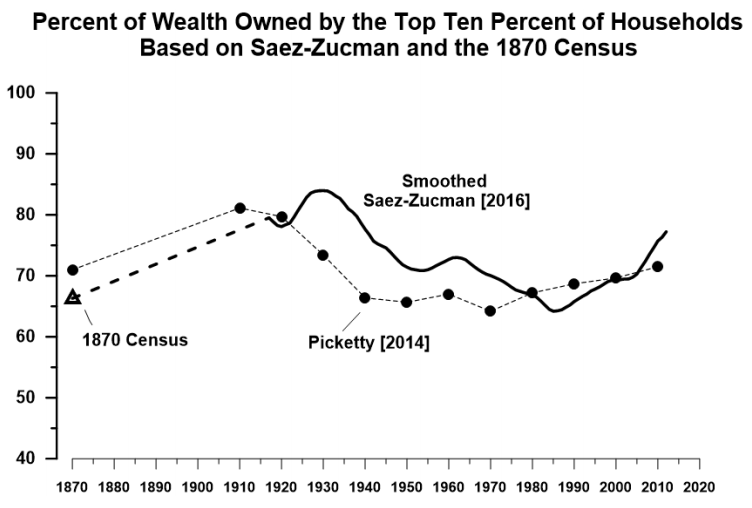 US Wealth Inequality, 1870-date