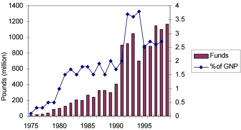 EU funds for Ireland, % of GDP, 1975-99