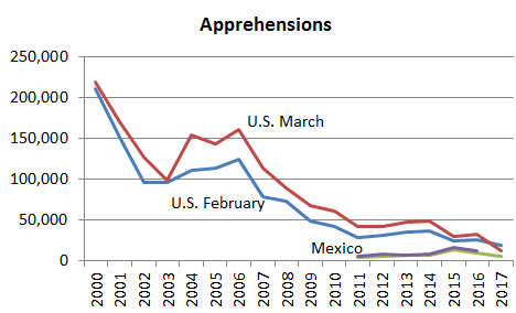 US and Mexican apprehensions  Feb and March  2000-17