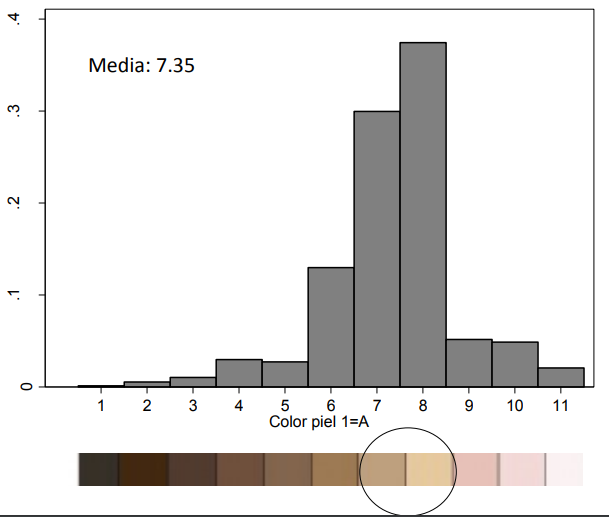 Skin color histogram in Mexico  self reported  2016