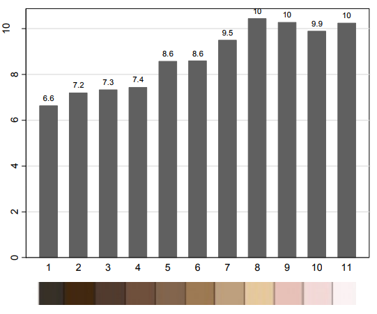 Education and skin color in Mexico  raw results  2016
