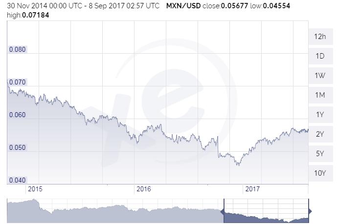 US cents per peso  2015-17