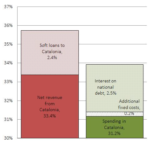 Catalonia fiscal effect of secession