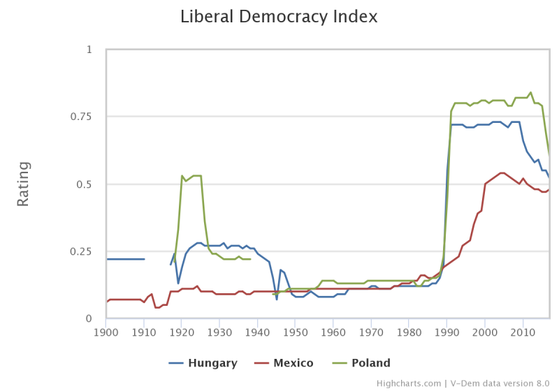 Liberal democracy index (HU  PO  MX)  1900-2015