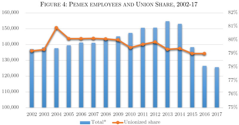 PEMEX EMPLOYEES AND UNION SHARE  2002-17