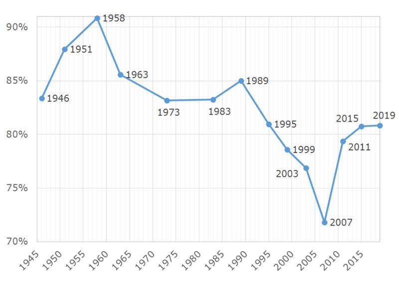 Argentina turnout  1946-2019