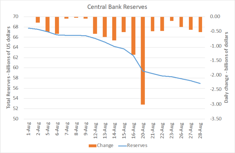 BCRA reserves  August 2019  including rate of change