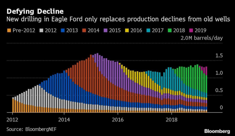 Oil-production-from-the-Eagle-Ford-Shale-in-South-Texas-2012-2019-Bloomberg-1024x594