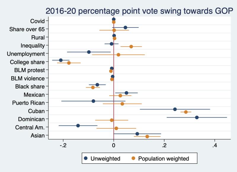 2016-20 point swing