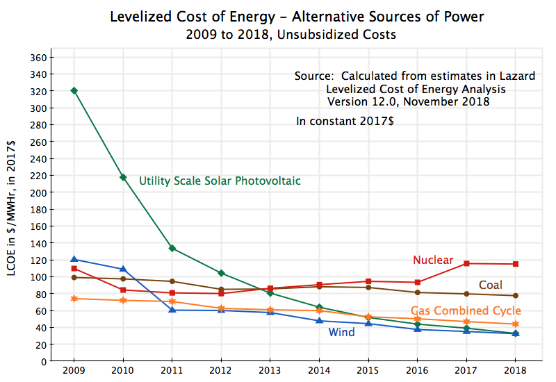 Leveled-cost-of-energy-alternative-sources-of-power-2009-to-2018-in-constant-2017-1