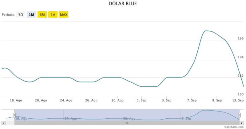 Dolar blue in the 2021 PASO