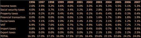 Argentina_tax_chart_199607