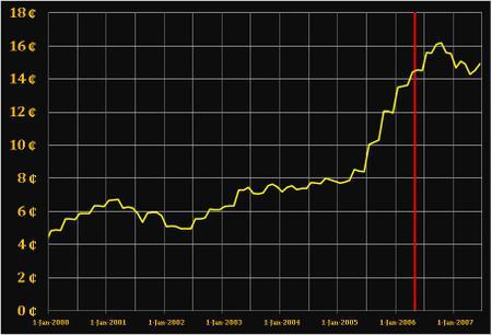 Brazil_gas_price