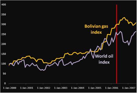 Brazil_gas_price_2